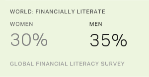 World: Financially Literate, by Gender