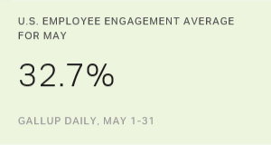 U.S. Employee Engagement Slips Below 33% in May