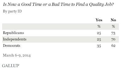 Is Now a Good Time or a Bad Time to Find a Quality Job? By party ID, March 2014