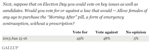 "Next, suppose that on Election Day you could vote on key issues as well as candidates. Would you vote for or against a law that would -- Allow females of any age to purchase the ""Morning After"" pill, a form of emergency contraception, without a prescription?"