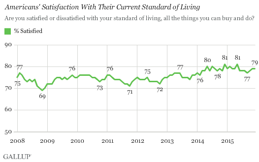 Americans' Satisfaction With Their Current Standard of Living