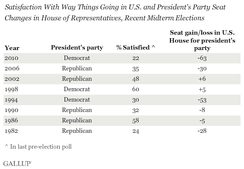 Satisfaction with U.S. and seats lost or gained in house in midterm election