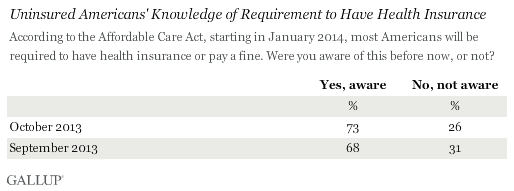 Trend: Uninsured Americans' Knowledge of Requirement to Have Health Insurance