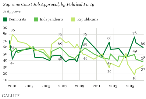 Trend: Supreme Court Job Approval, by Political Party