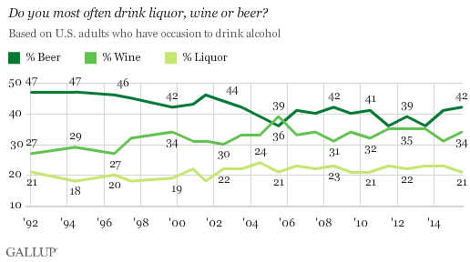 Do you most often drink liquor, wine or beer?