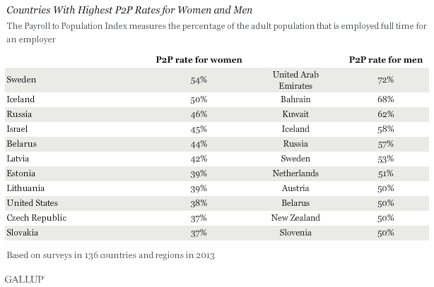 Countries With Highest P2P Rates for Men and Women