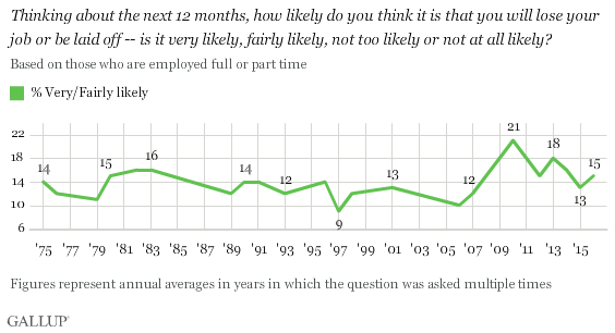 Trend: Thinking about the next 12 months, how likely do you think it is that you will lose your job or be laid off -- is it very likely, fairly likely, not too likely or not at all likely?