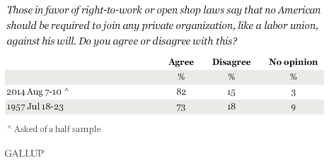 Trend: Those in favor of right-to-work or open shop laws say that no American should be required to join any private organization, like a labor union, against his will. Do you agree or disagree with this?