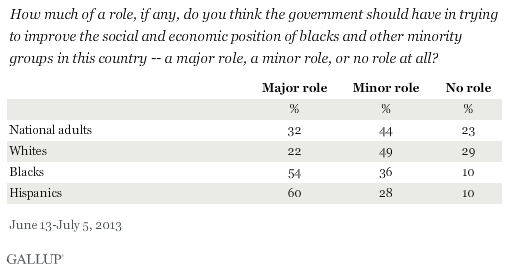How much of a role, if any, do you think the government should have in trying to improve the social and economic position of blacks and other minority groups in this country -- a major role, a minor role, or no role at all? June-July 2013