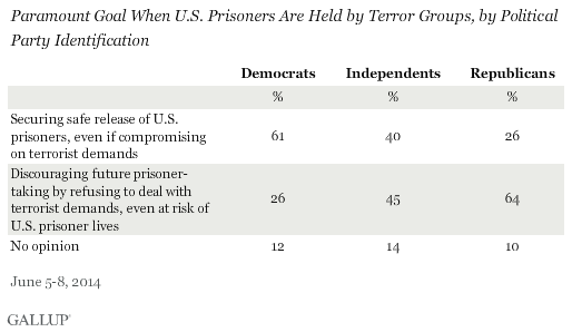 Paramount Goal When U.S. Prisoners Are Held by Terror Groups, by Political Party ID