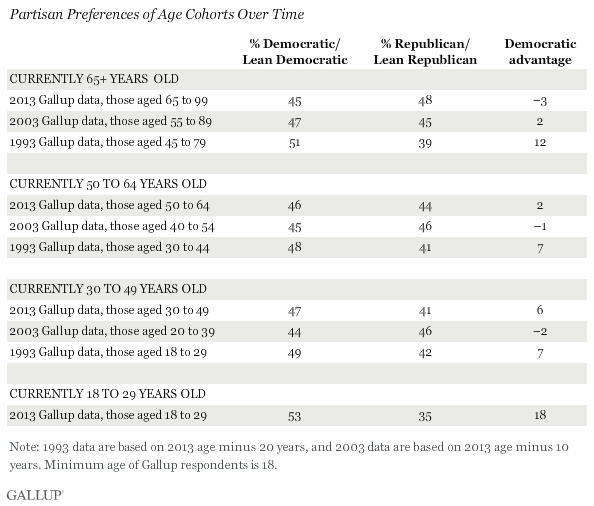 Partisan Preferences of Age Cohorts Over Time