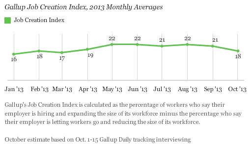 Gallup Job Creation Index, 2013 Monthly Averages