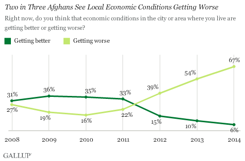 Trend: Two in Three Afghans See Local Economic Conditions Getting Worse