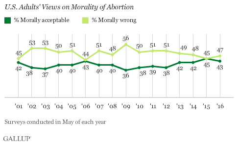 Trends: U.S. Adults Views on Morality of Abortion