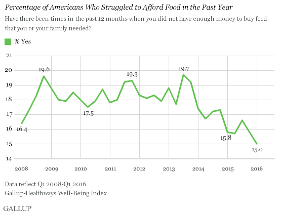 Percentage of Americans Who Struggled to Afford Food in the Past Year