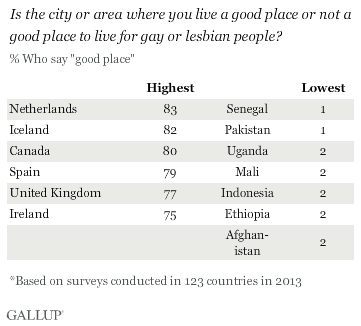 Is the city or area where you live a good place or not a good place to live for gay or lesbian people? top and bottom places