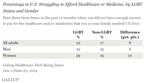 Percentage in U.S. Struggling to Afford Healthcare or Medicine, by LGBT Status and Gender, January-June 2014