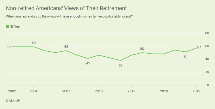 Line graph. Nonretired Americans' expectations of whether they'll have enough money for comfortable retirement since 2002.