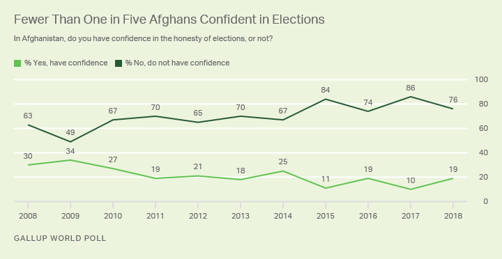 Line graph. One in five adults in Afghanistan are confident in elections in 2018.