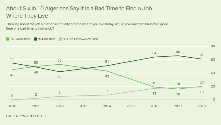 Line graph. Since 2014, a majority of Algerians have said it is a bad time to find a job where they live.