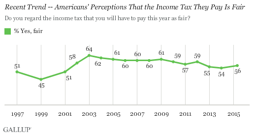 Recent Trend -- Americans' Perceptions That the Income Tax They Pay Is Fair