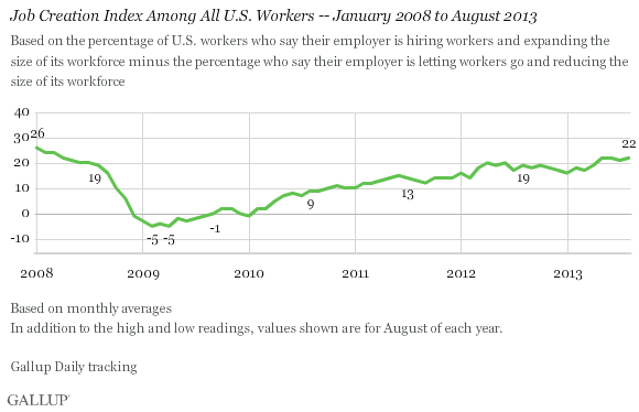 Job Creation Index Among All U.S. Workers -- January 2008-August 2013
