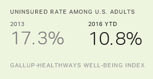 Uninsured Down Since Obamacare; Cost, Quality Still Concerns