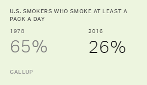 Percentage of Pack-a-Day Smokers Hits Record Low in U.S.