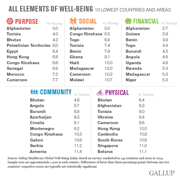 bottom 10 countries in well-being