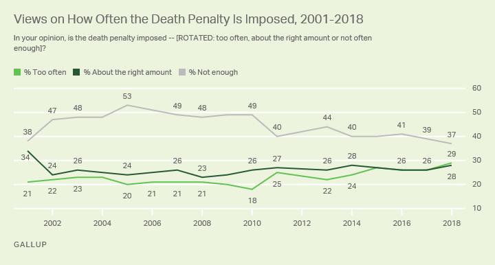 Line graph. In the U.S., 37% say the death penalty is not imposed often enough, 29% too often and 28% about the right amount.