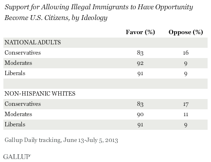 Support for Allowing Illegal Immigrants to Have Opportunity Become U.S. Citizens, by Ideology, June-July 2013