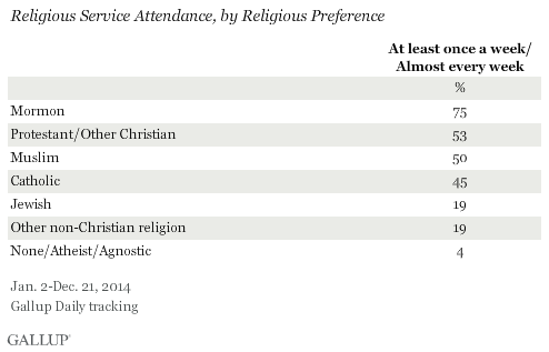 Religious Service Attendance, by Religious Preference, 2014