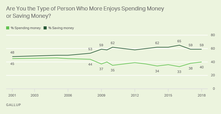 Line graph: Are you the type of person who more enjoys spending or saving? 2018: 59% enjoy saving, 40% enjoy spending.