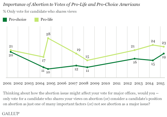 Importance of Abortion to Votes of Pro-Life and Pro-Choice Americans