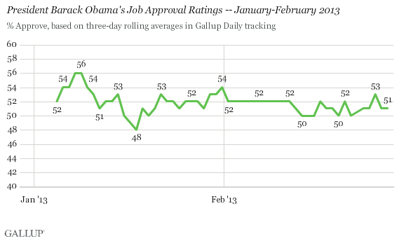 President Barack Obama's Job Approval Ratings -- January-February 2013