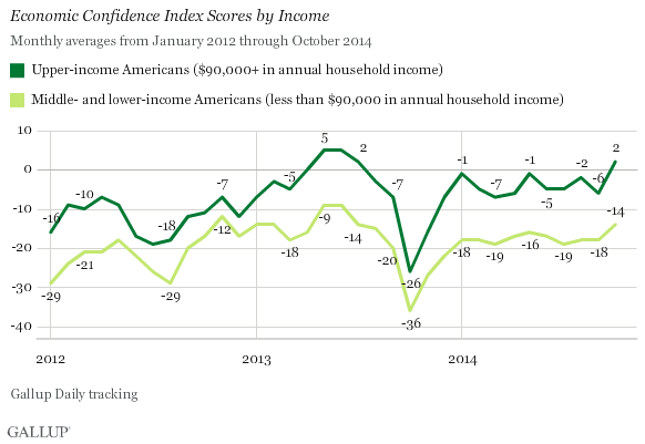 Trend: Economic Confidence Index Scores by Income