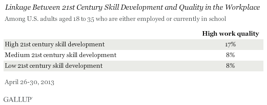 Linkage Between 21st Century Skill Development and Quality in the Workplace