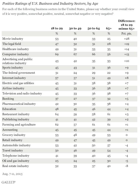 Positive Ratings of U.S. Business and Industry Sectors by Age group
