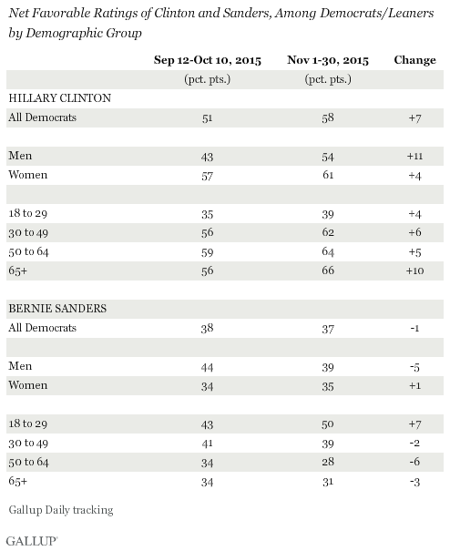 Trend: Net Favorable Ratings of Clinton and Sanders, Among Democrats/Leaners by Demographic Group