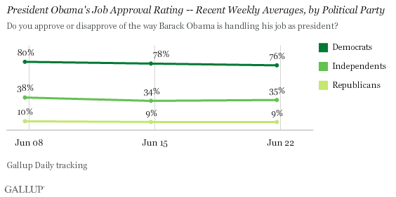 President Obama's Job Approval Rating -- Weekly Averages