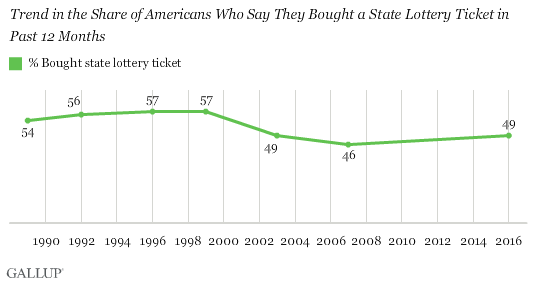 Trend in the Share of Americans Who Say They Bought a State Lottery Ticket in Past 12 Months