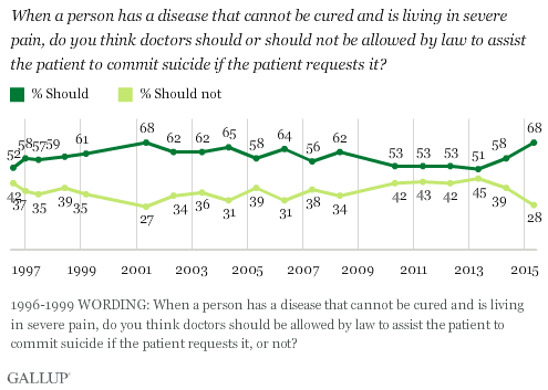 Trend: When a person has a disease that cannot be cured and is living in severe pain, do you think doctors should or should not be allowed by law to assist the patient to commit suicide if the patient requests it?