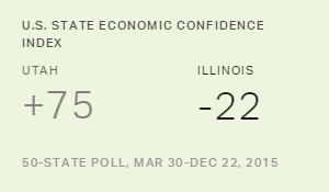 U.S. State Economic Confidence Index, 2015