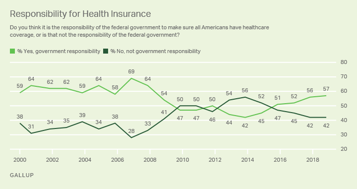 Trend: Responsibility for Health Insurance