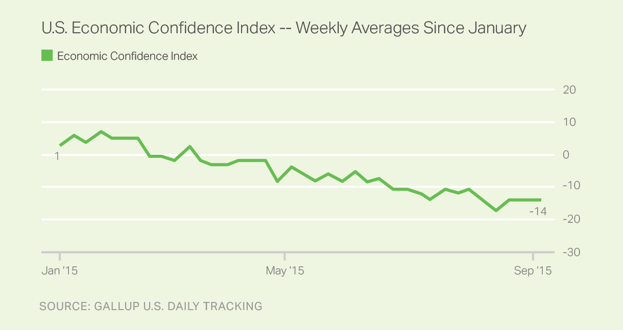 Economic Confidence Index trend