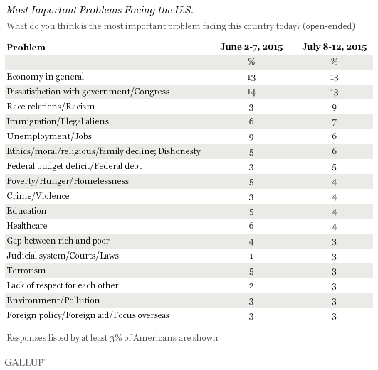 Most Important Problems Facing the U.S.