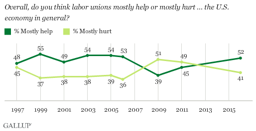 Overall, do you think labor unions mostly help or mostly hurt ... the U.S. economy in general?