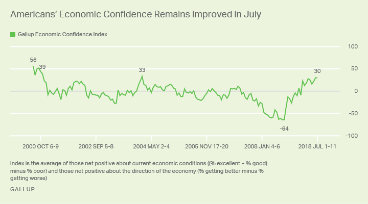 Line graph: Americans' confidence in current economic conditions, economic outlook. Economic Confidence Index at +30 (Jul 2018).