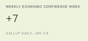 Americans' Views of Economy Remain Relatively Upbeat