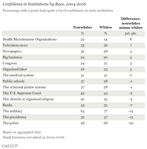 Confidence in Institutions by Race, 2004-2006